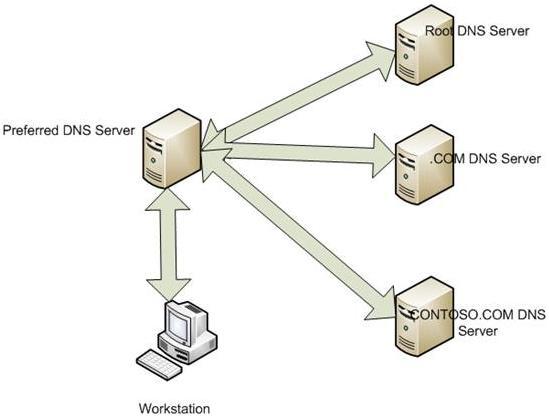 Так работает DNS рекурсия (recursion)