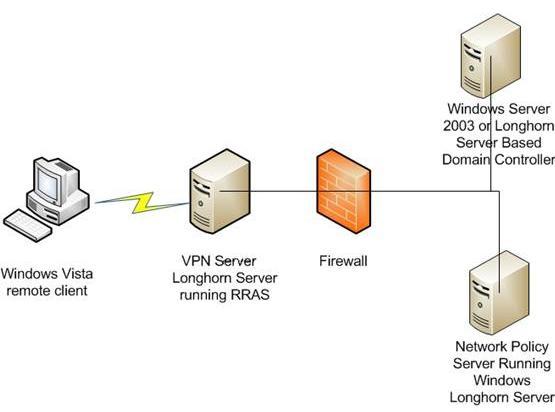 Реализация защиты доступа к сети требует использования нескольких серверов