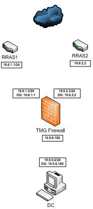 tmg_isp_redundancy_2.jpg