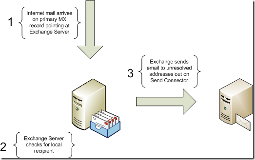 shared-namespace